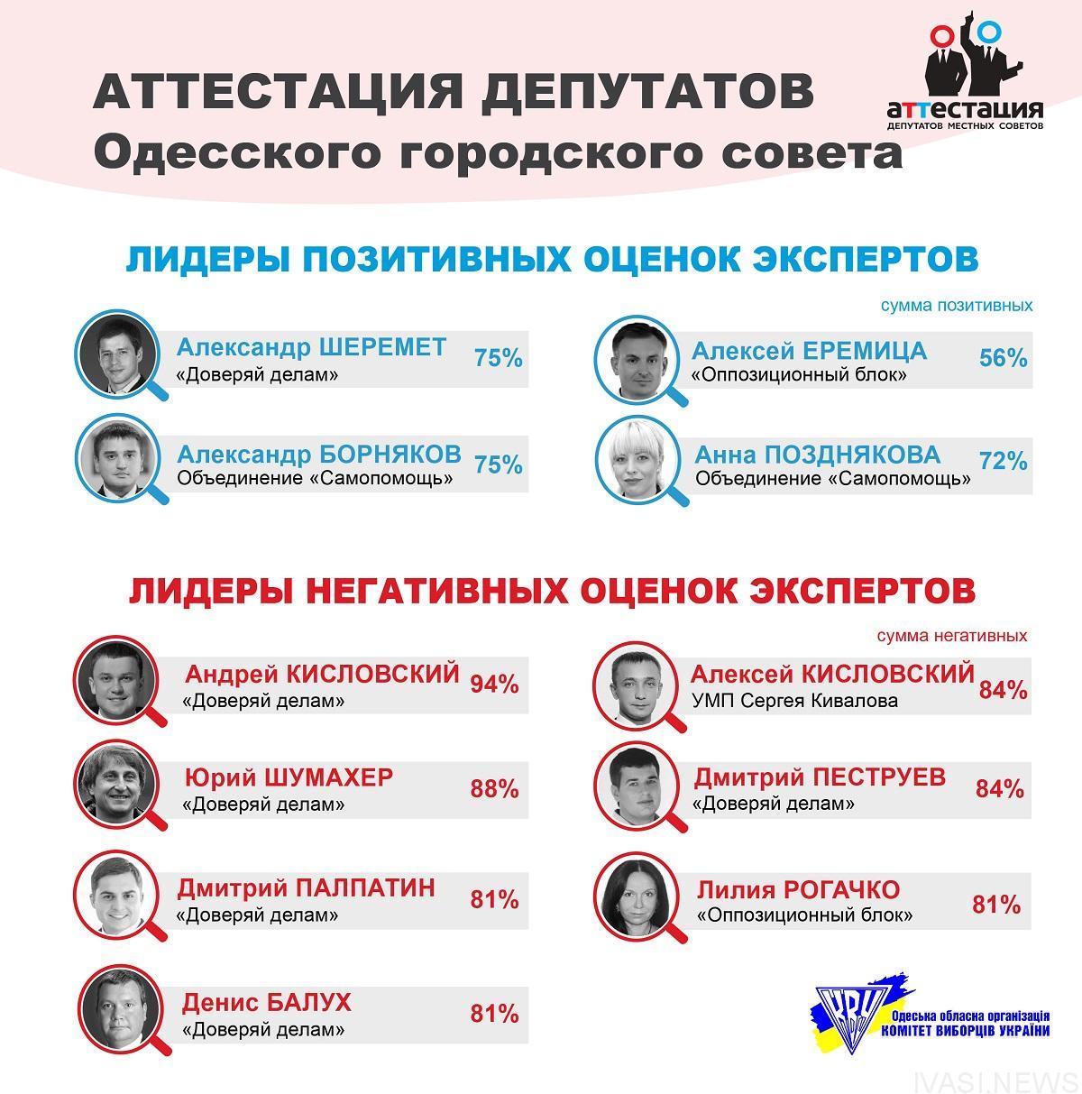 Анна Позднякова признана лучшим депутатом Одесского горсовета ... 6f40e664b9a98